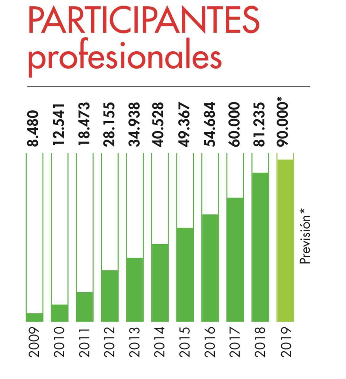 Participantes profesionales